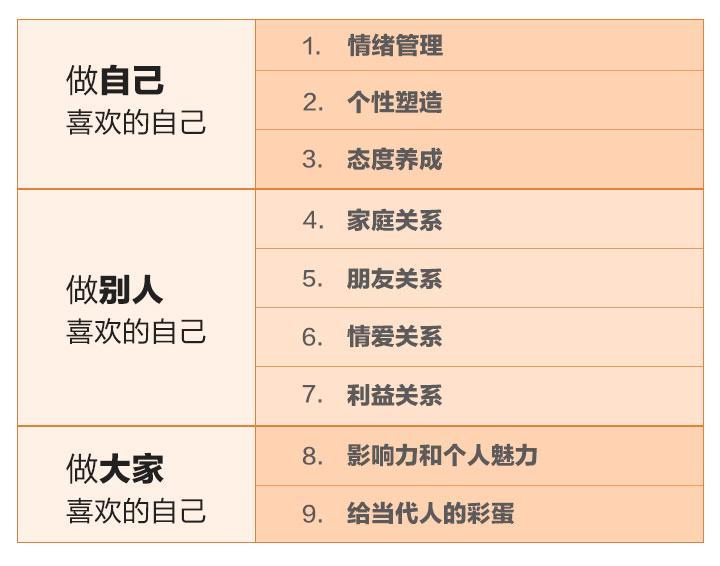 情商课程培训:蔡永康201堂情商课