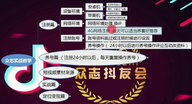 抖音付费课程:2019众志抖音书单赚钱课程(13节)
