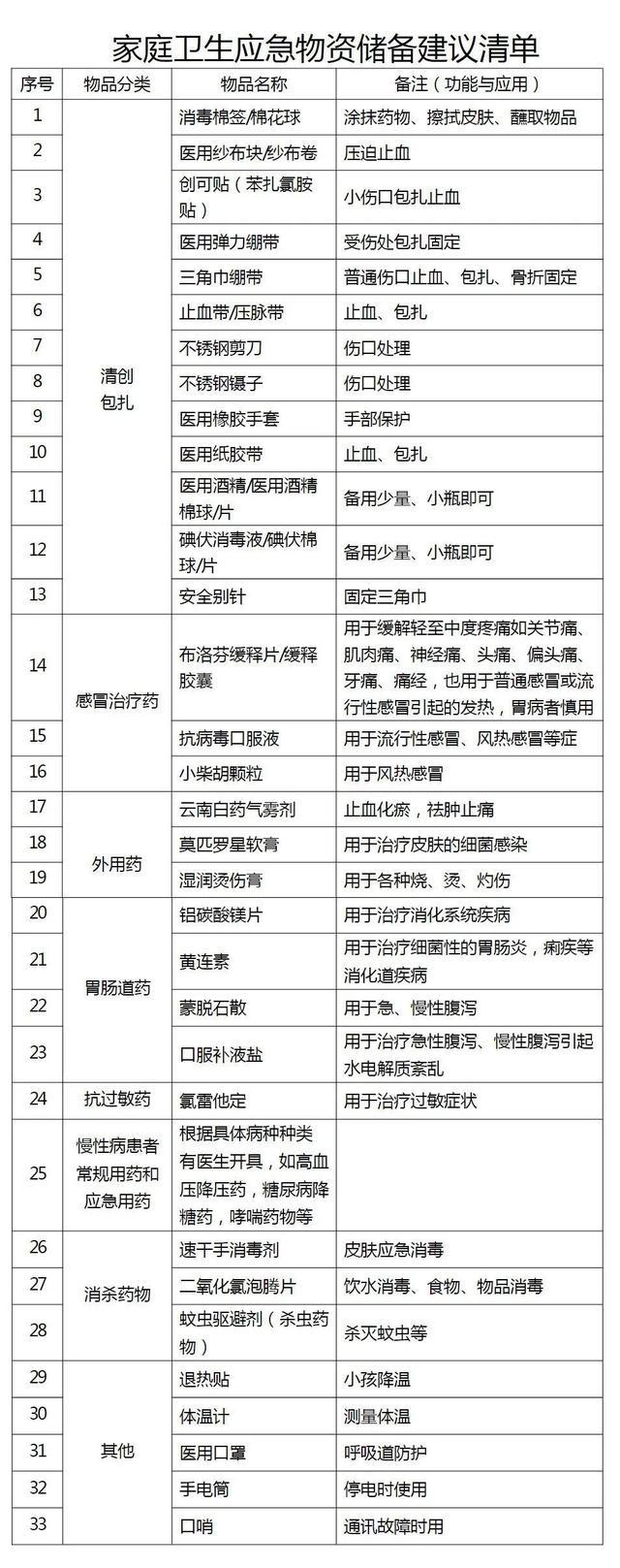 卫健委:家庭卫生应急物资储备建议清单全套定制购买地址